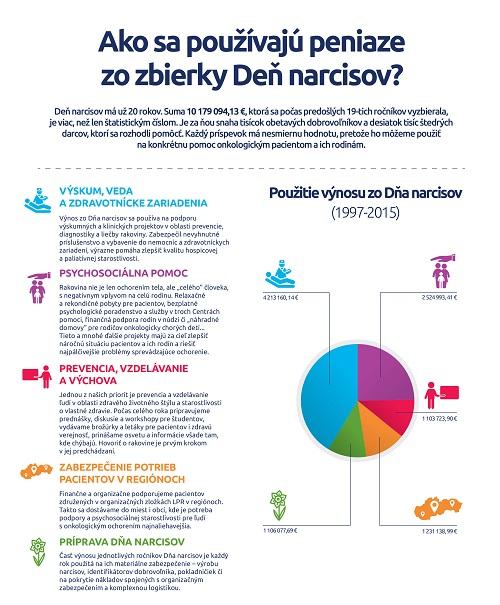 Den narcisov - infografika LPR