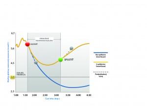 Inzulinova Pumpa v akcii_grafSK