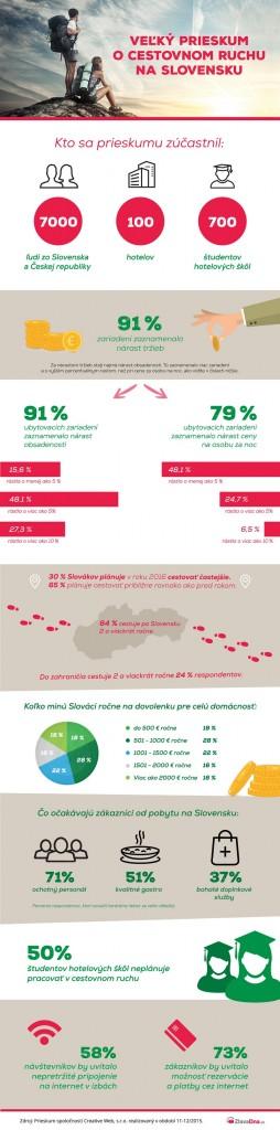 infografika_TK_ZlavaDna.sk